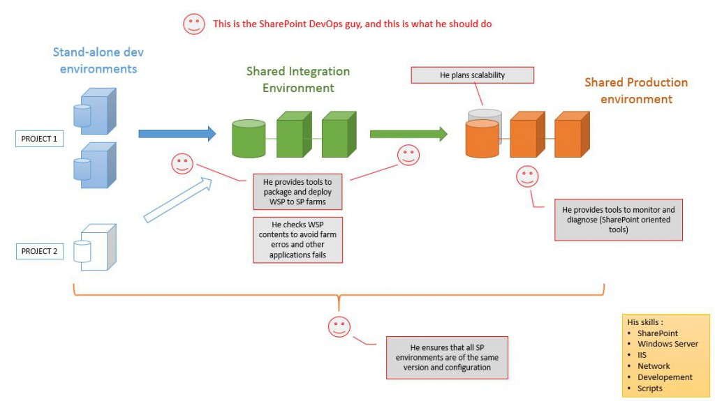 "How to ""DevOps"" SharePoint ?"